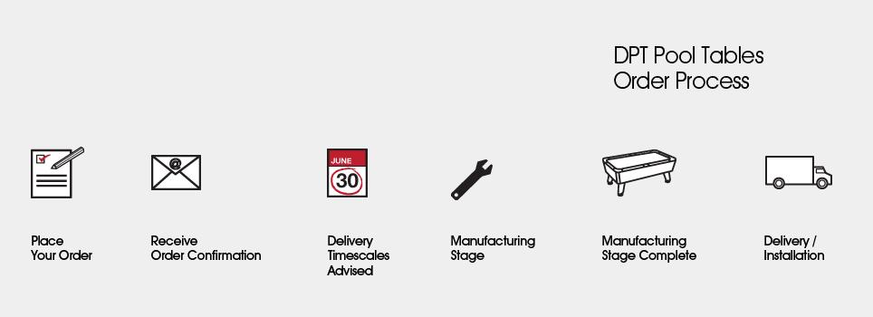 DPT Order Process Diagram